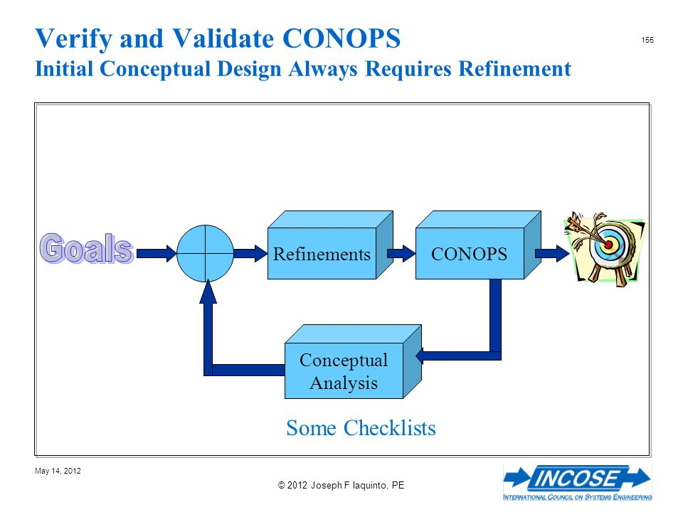 Verify and Validate CONOPS Initial Conceptual Design Always Requires Refinement