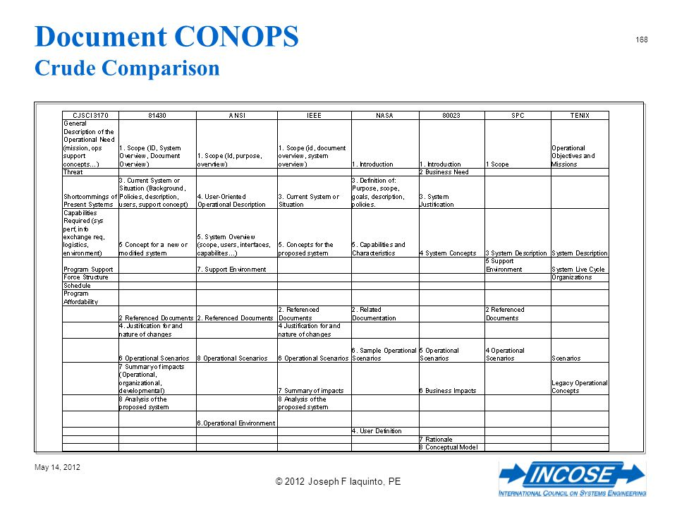 Document CONOPS Crude Comparison