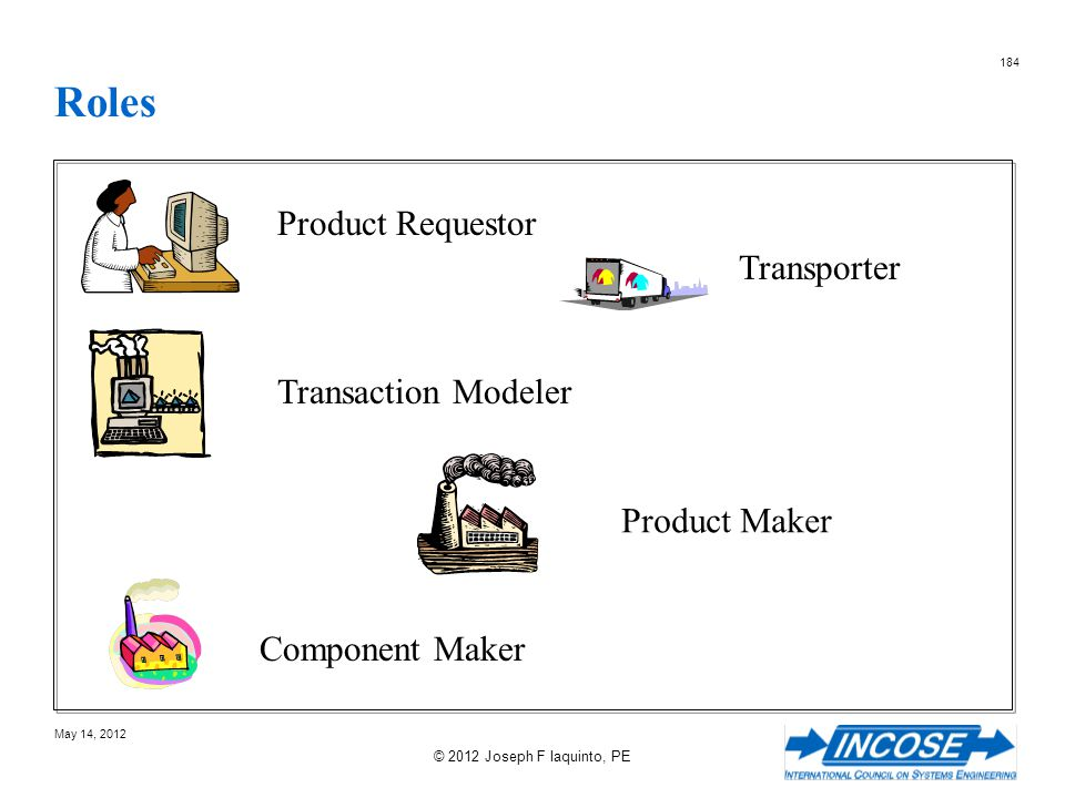 Roles Product Requestor Transporter Transaction Modeler Product Maker