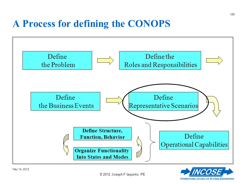 A Process for defining the CONOPS