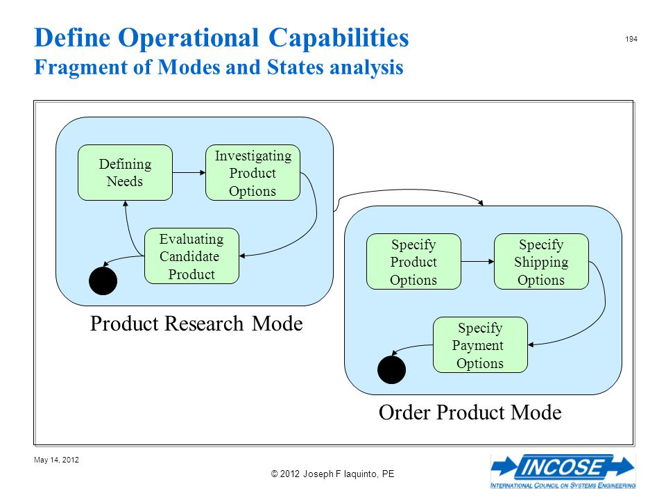 Define Operational Capabilities Fragment of Modes and States analysis