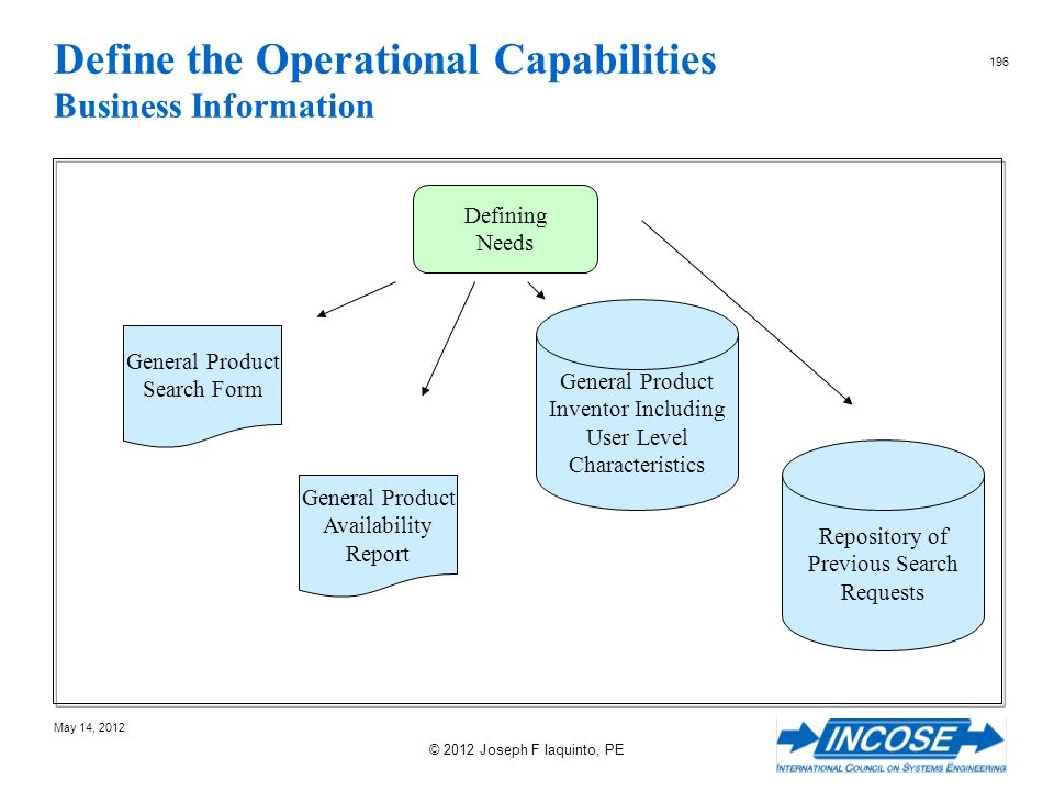 Define the Operational Capabilities Business Information