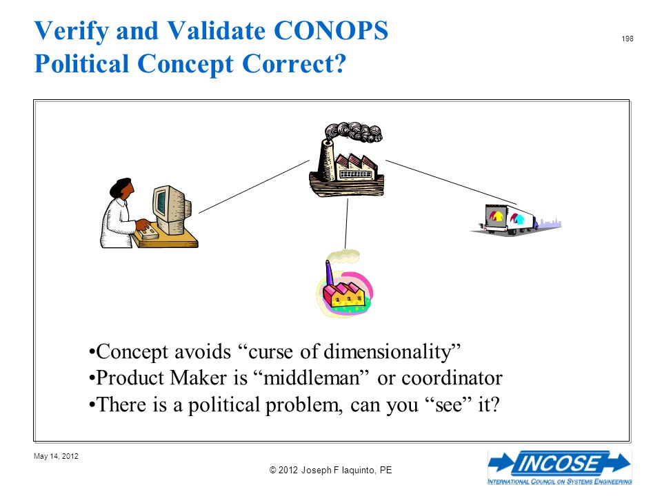 Verify and Validate CONOPS Political Concept Correct