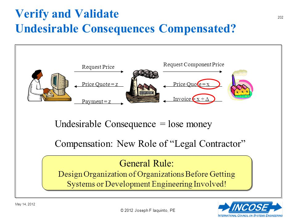 Verify and Validate Undesirable Consequences Compensated