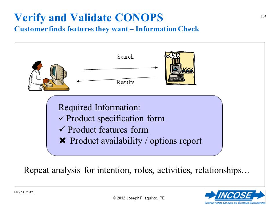 Verify and Validate CONOPS Customer finds features they want – Information Check