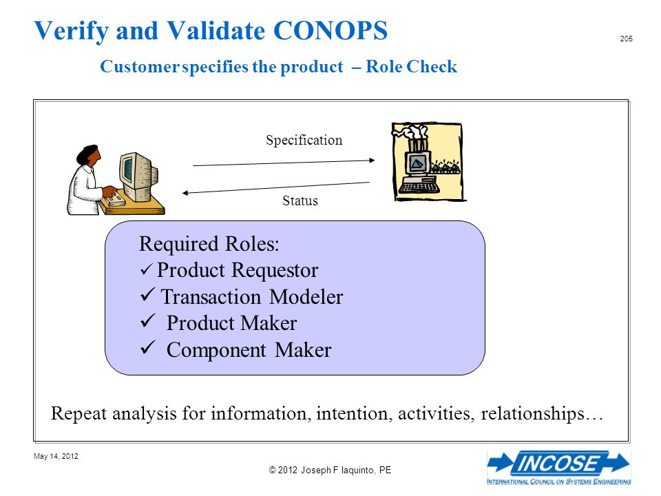 Verify and Validate CONOPS Customer specifies the product – Role Check