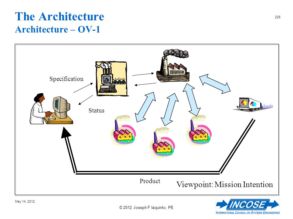 The Architecture Architecture – OV-1