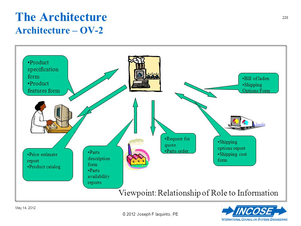 The Architecture Architecture – OV-2
