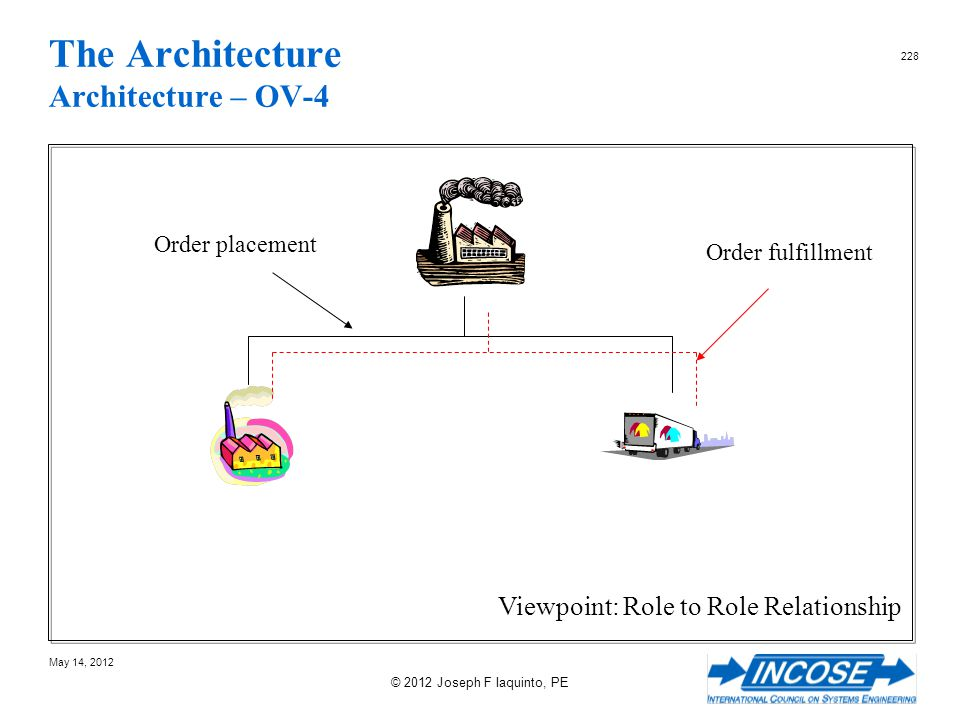 The Architecture Architecture – OV-4