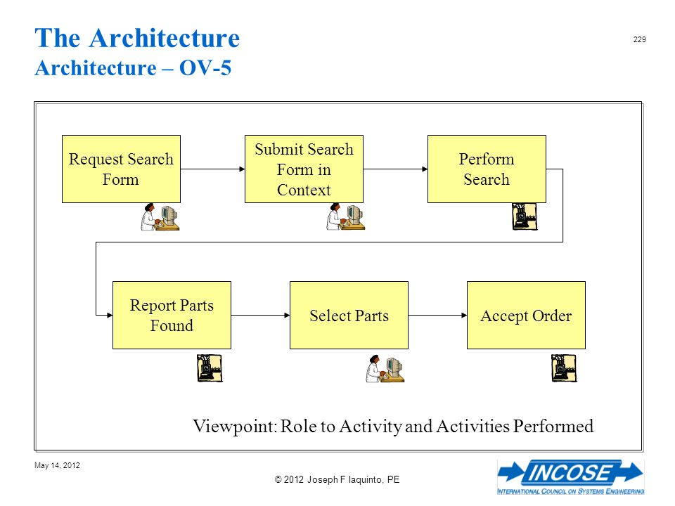 The Architecture Architecture – OV-5