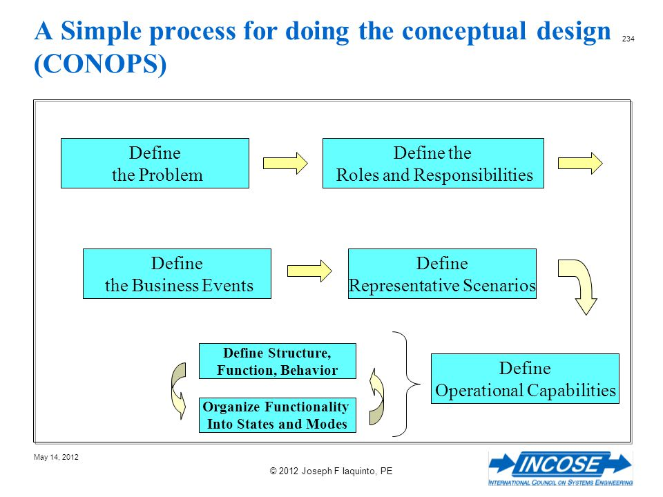 A Simple process for doing the conceptual design (CONOPS)