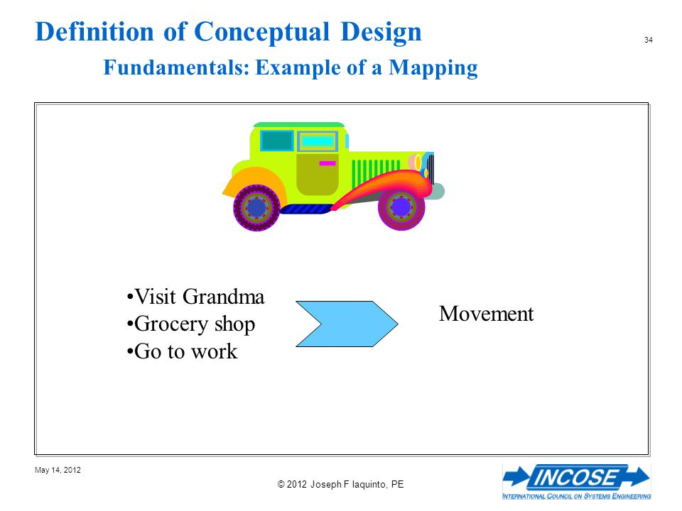 Definition of Conceptual Design Fundamentals: Example of a Mapping
