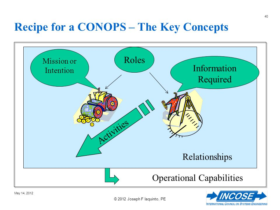 Recipe for a CONOPS – The Key Concepts
