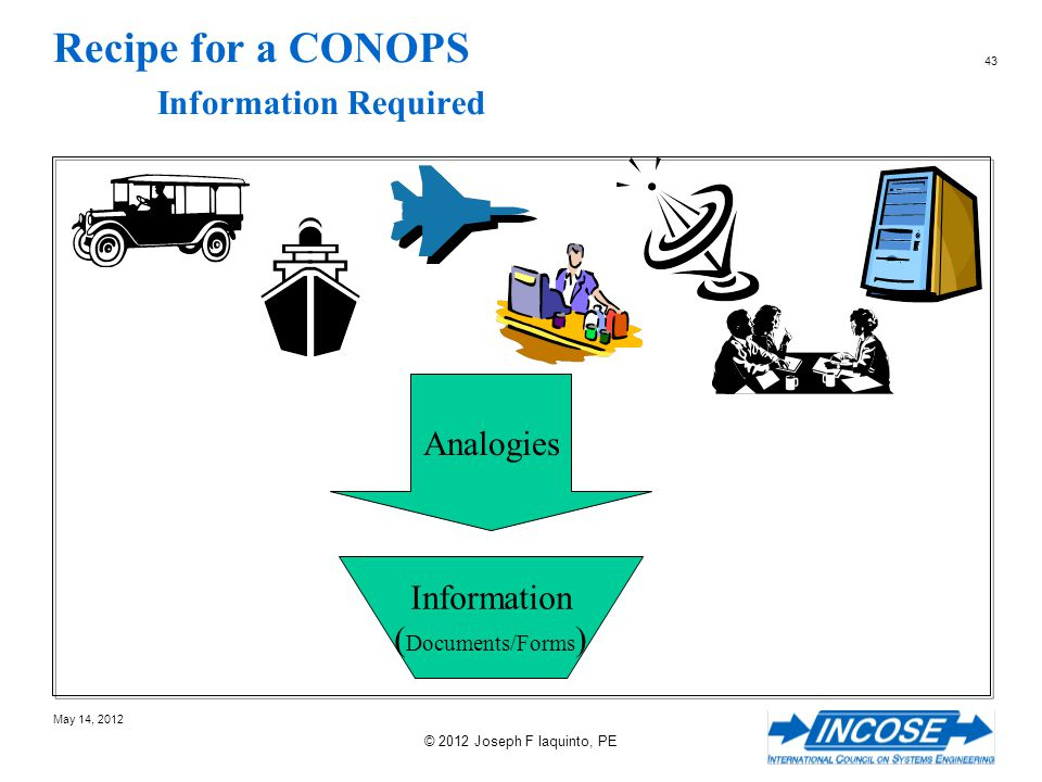 Recipe for a CONOPS Information Required