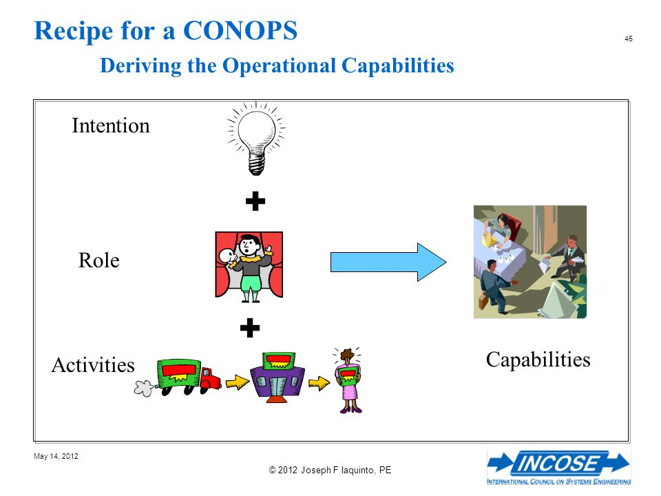 Recipe for a CONOPS Deriving the Operational Capabilities