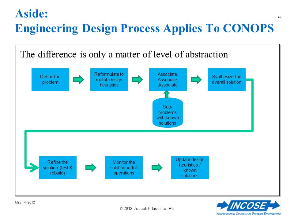 Aside: Engineering Design Process Applies To CONOPS