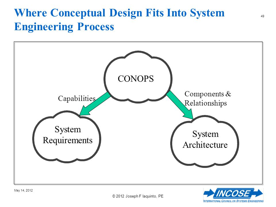 Where Conceptual Design Fits Into System Engineering Process