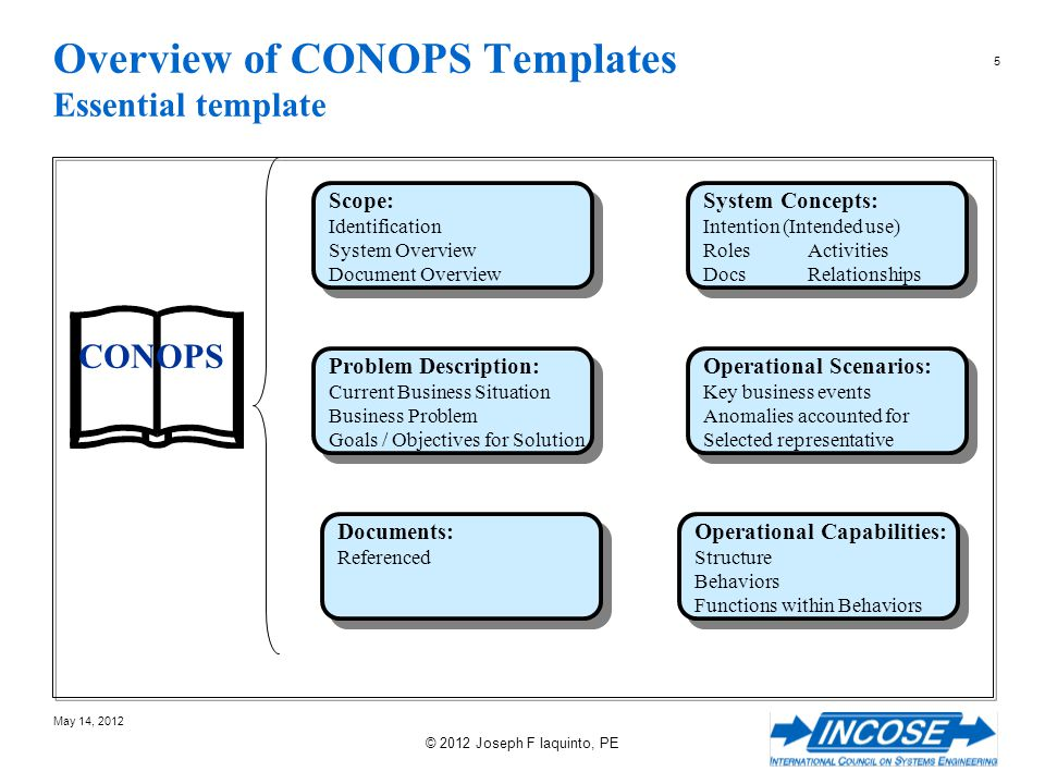 Overview of CONOPS Templates Essential template