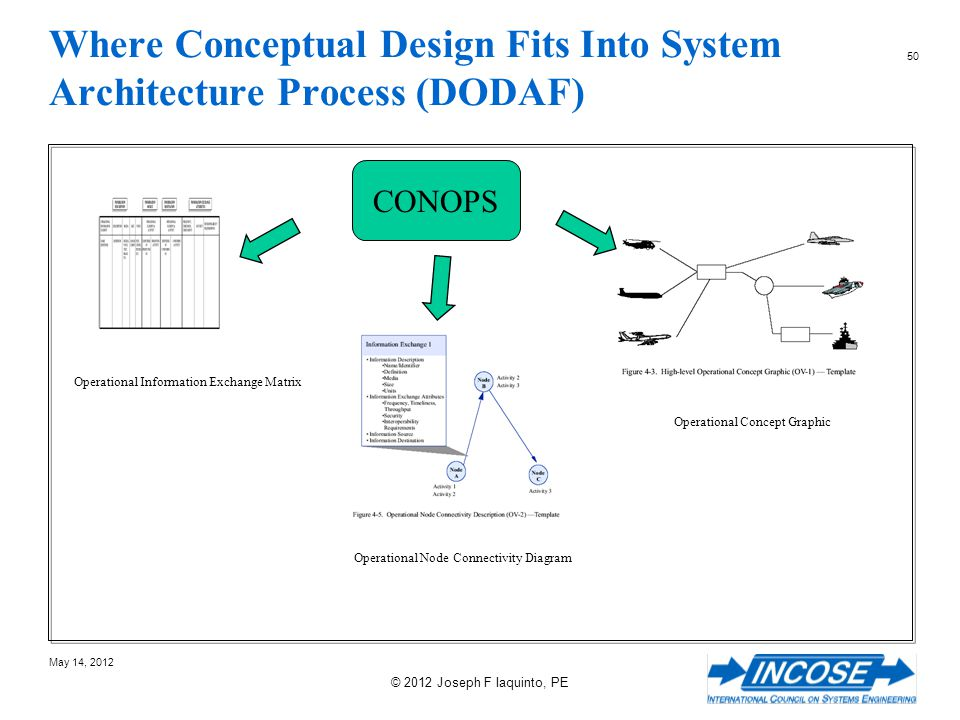 Where Conceptual Design Fits Into System Architecture Process (DODAF)