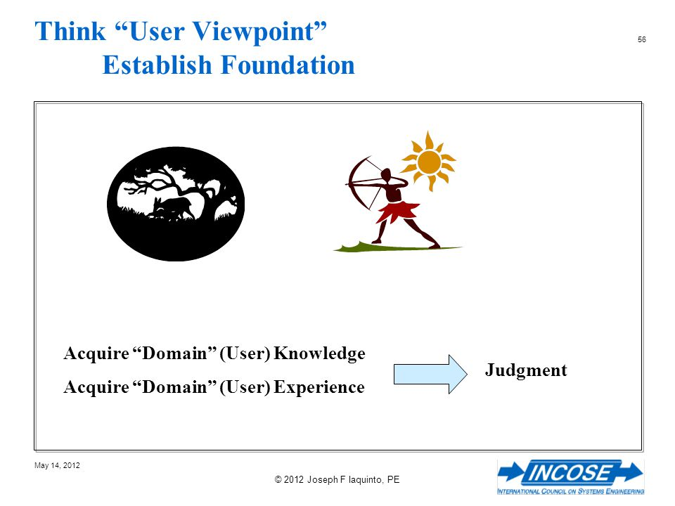 Think User Viewpoint Establish Foundation