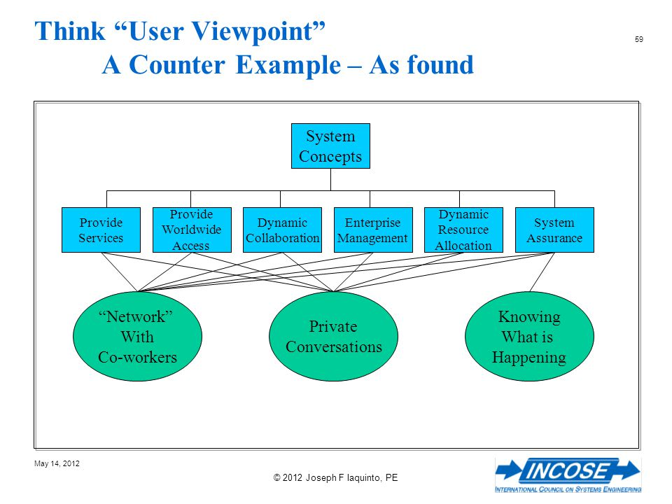 Think User Viewpoint A Counter Example – As found