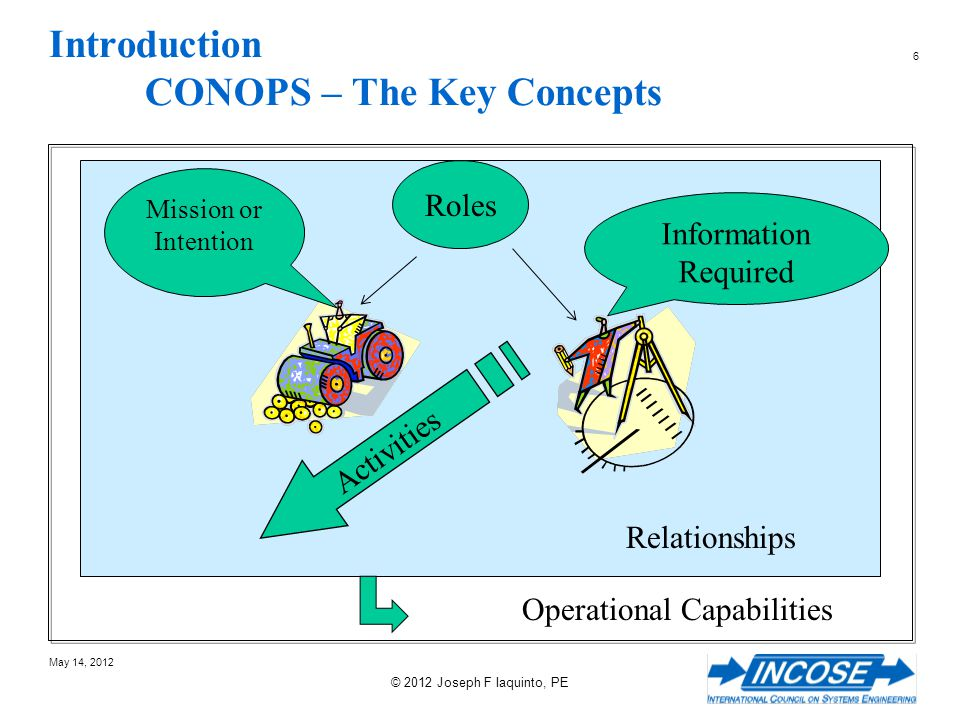 Introduction CONOPS – The Key Concepts