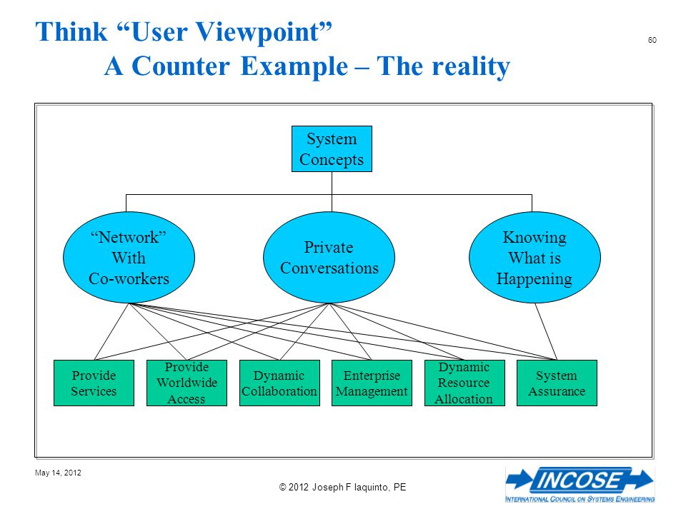 Think User Viewpoint A Counter Example – The reality