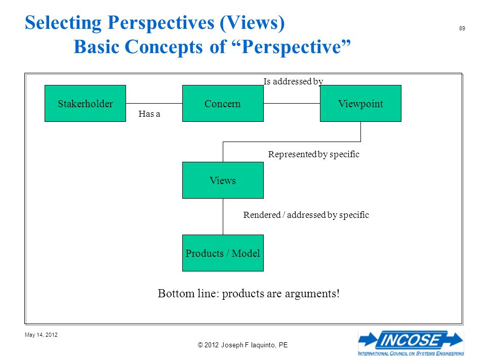 Selecting Perspectives (Views) Basic Concepts of Perspective