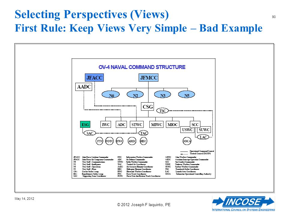 Selecting Perspectives (Views) First Rule: Keep Views Very Simple – Bad Example