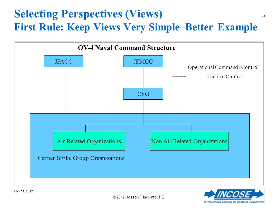 OV-4 Naval Command Structure