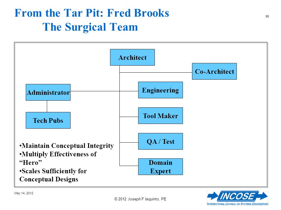 From the Tar Pit: Fred Brooks The Surgical Team
