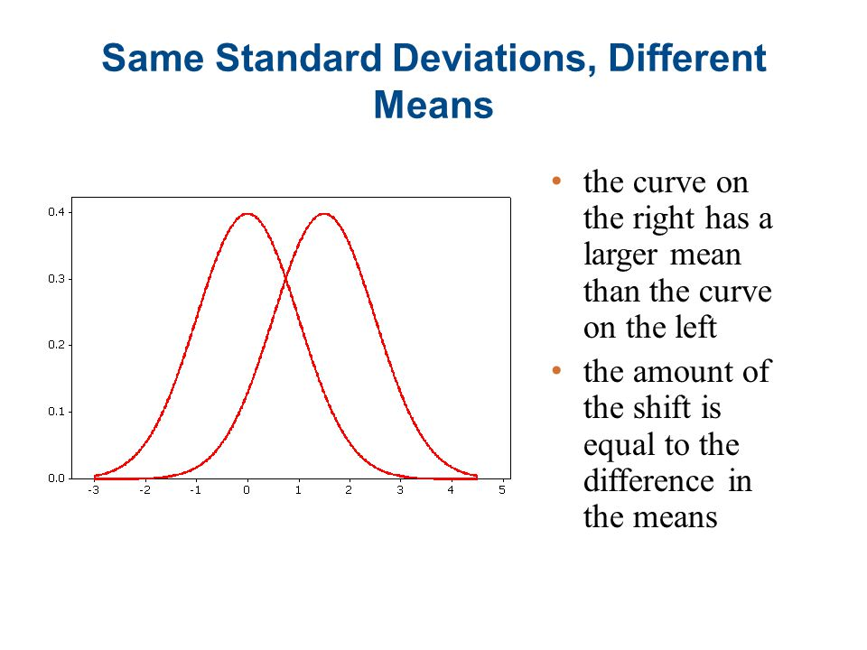 Same Standard Deviations, Different Means