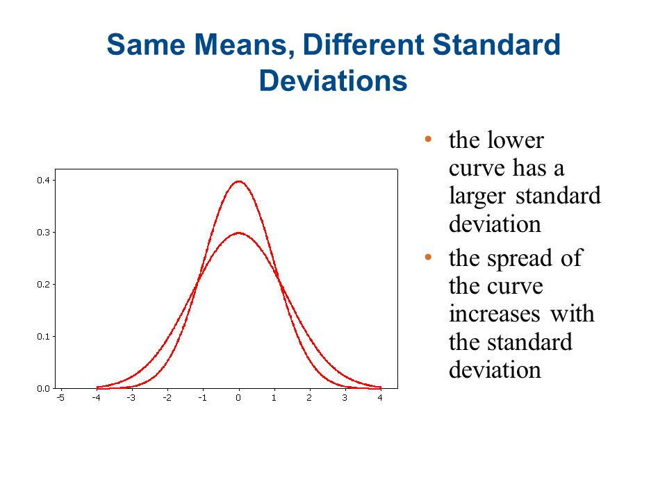 Same Means, Different Standard Deviations