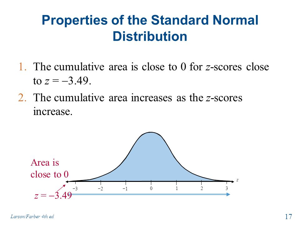 Properties of the Standard Normal Distribution