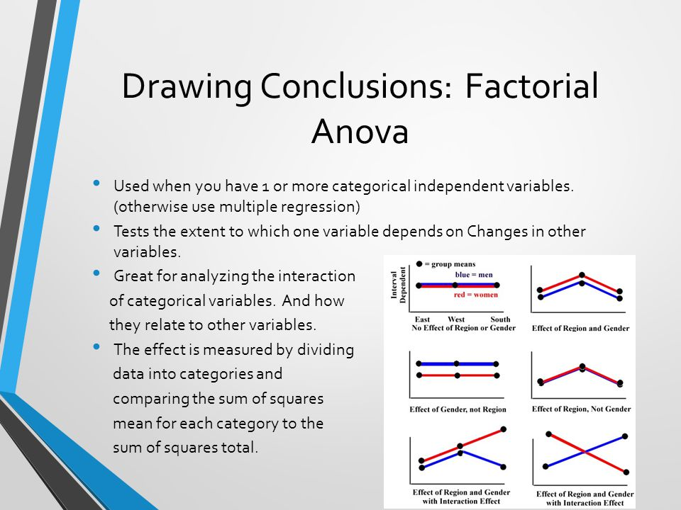 Drawing Conclusions: Factorial Anova