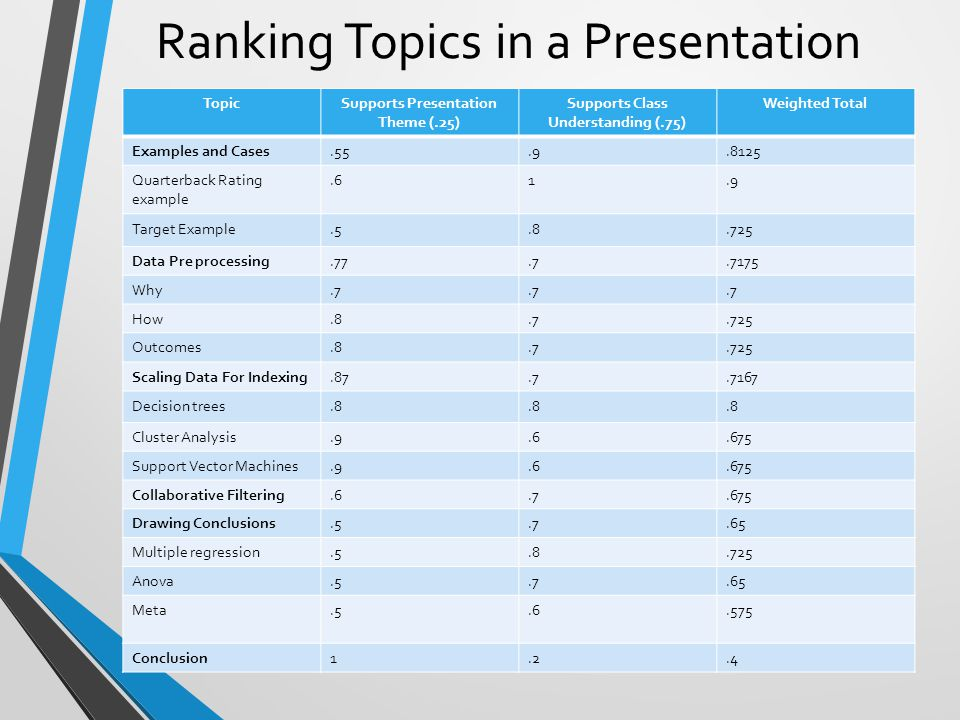 Ranking Topics in a Presentation