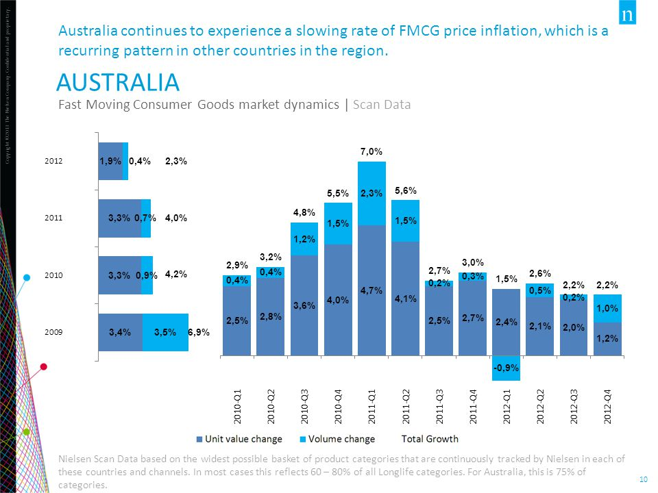 Australia continues to experience a slowing rate of FMCG price inflation, which is a recurring pattern in other countries in the region.