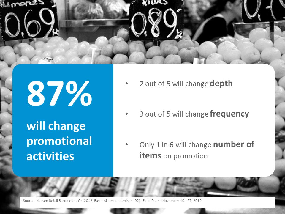 87% will change promotional activities