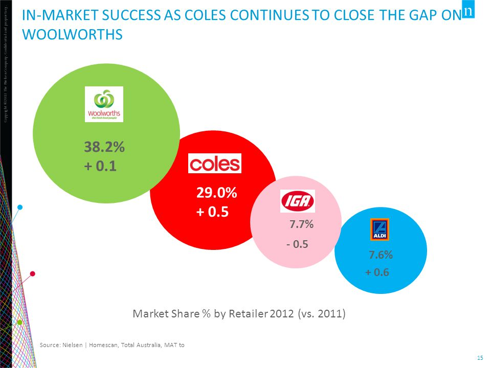 in-market success as Coles continues to close the gap on woolworths