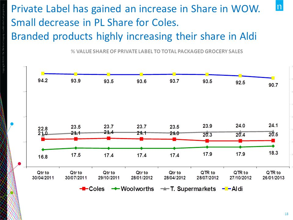 % Value Share of Private Label to Total Packaged Grocery Sales