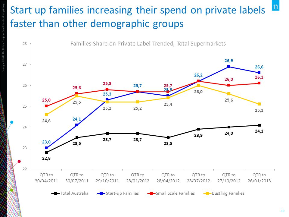 Families Share on Private Label Trended, Total Supermarkets