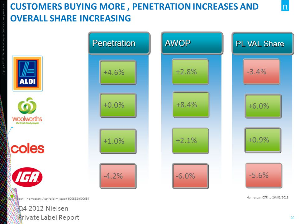 CUSTOMERS BUYING MORE , PENETRATION INCREASES and overall SHARE increasing