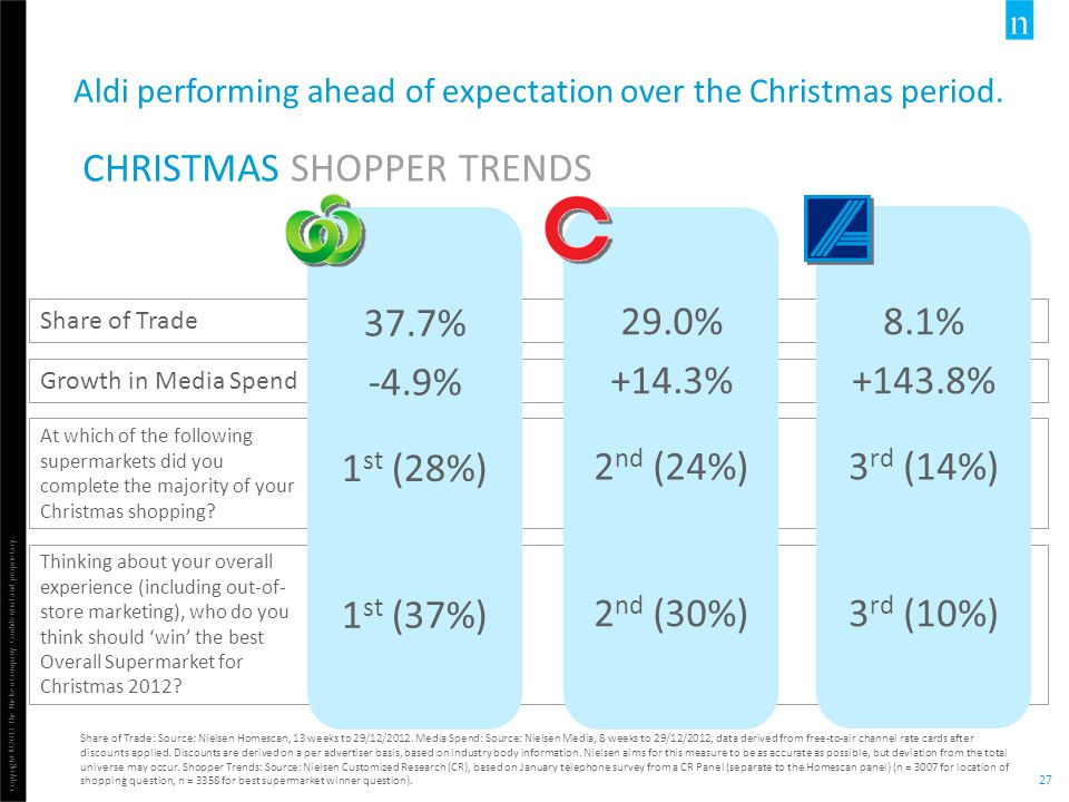 Aldi performing ahead of expectation over the Christmas period.