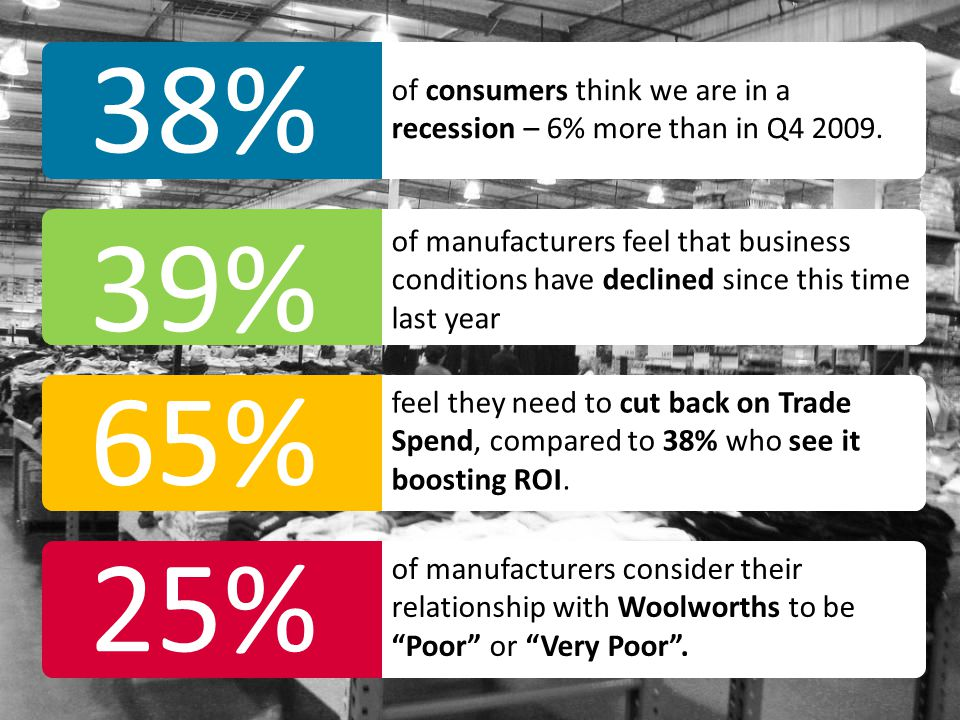 38% of consumers think we are in a recession – 6% more than in Q4 2009. 39%