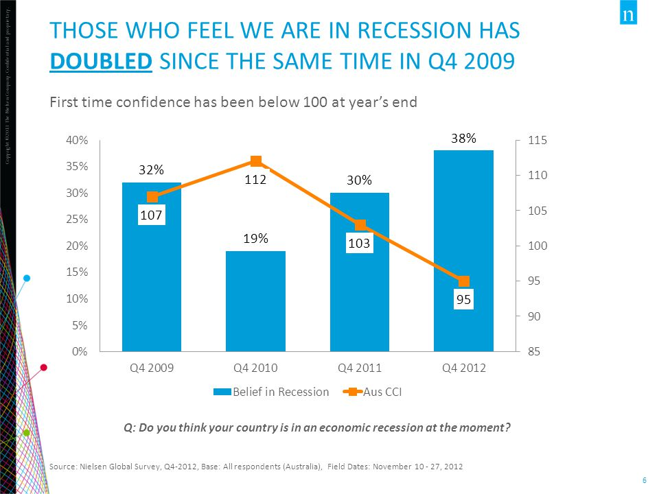 THOSE who feel we are in recession has doubled since the same time in Q4 2009