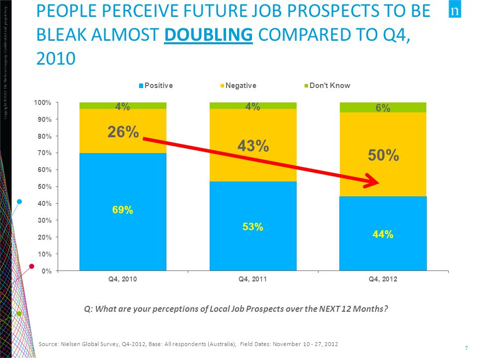 People perceive Future job prospects to be bleak almost doubling compared to Q4, 2010