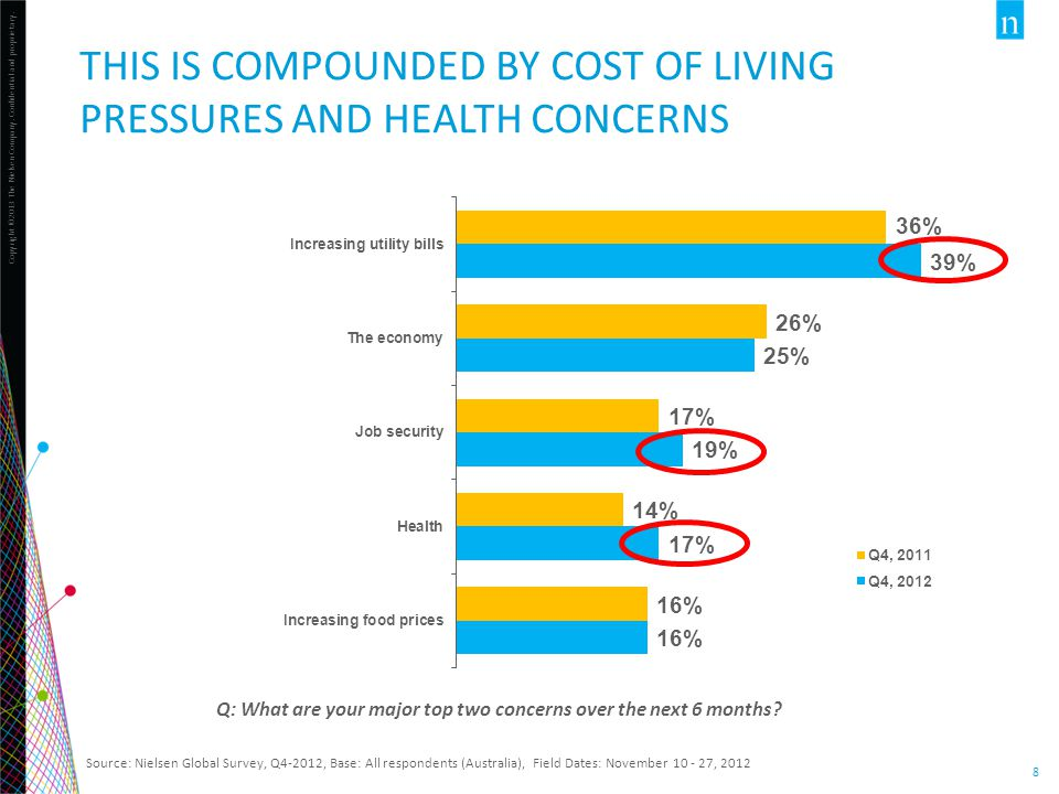 This is Compounded by cost of living pressures and health concerns