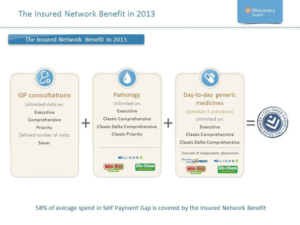 The Insured Network Benefit in 2013