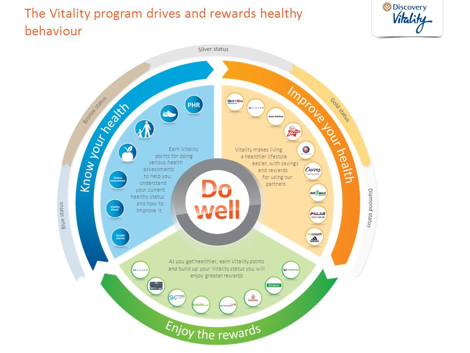 The Vitality program drives and rewards healthy behaviour