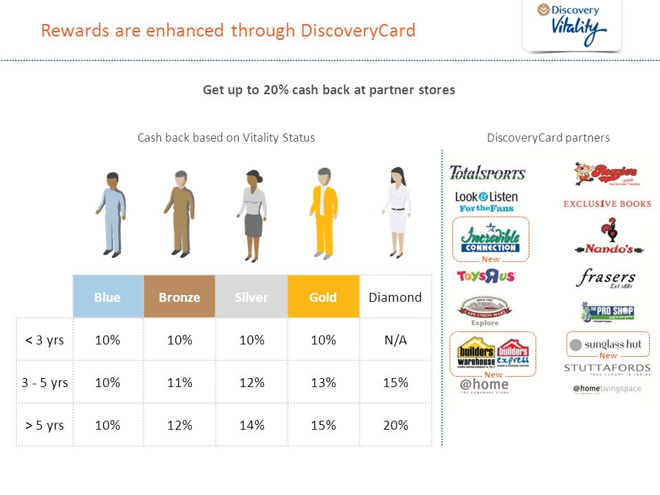 Rewards are enhanced through DiscoveryCard